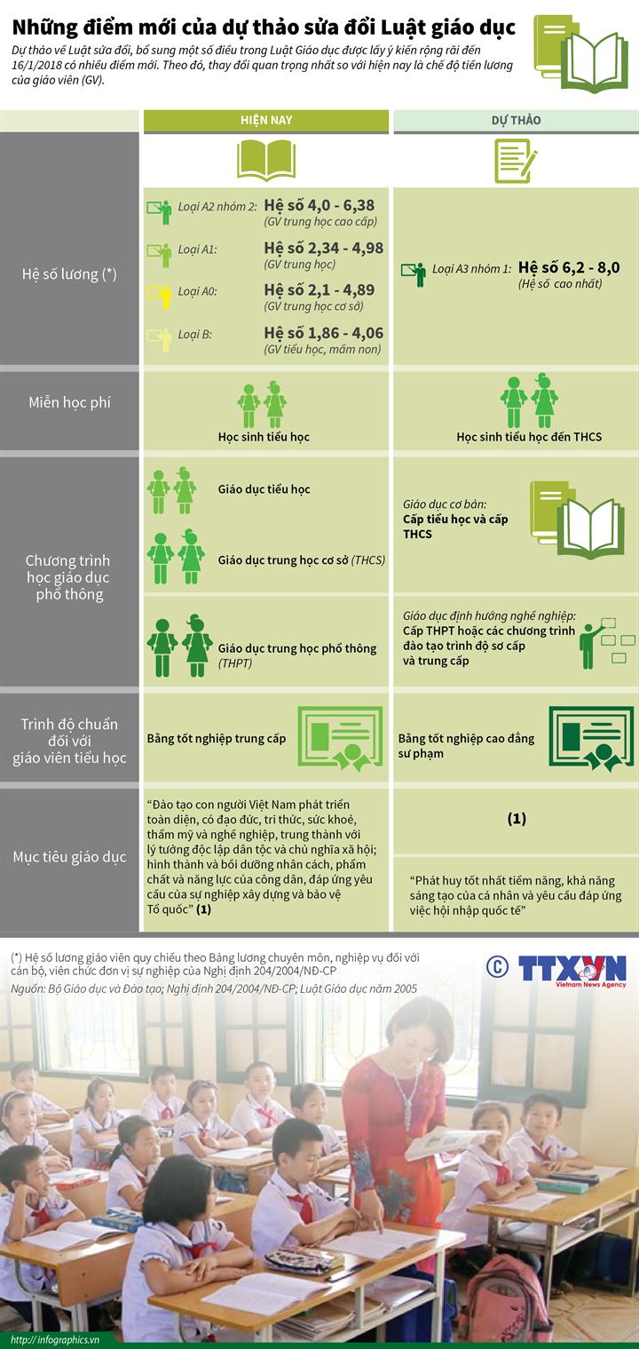 Những điểm mới của dự thảo sửa đổi Luật giáo dục