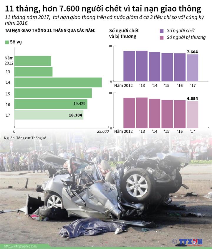 11 tháng, hơn 7.600 người chết vì tai nạn giao thông
