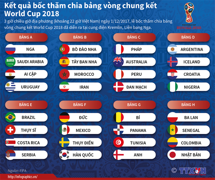 Kết quả bốc thăm chia bảng vòng chung kết World Cup 2018
