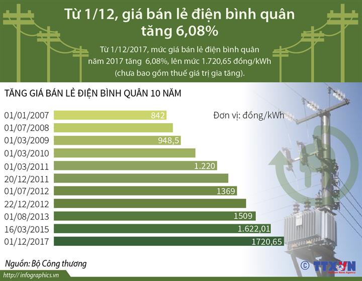 Từ 1/12, giá bán lẻ điện bình quân tăng 6,08%