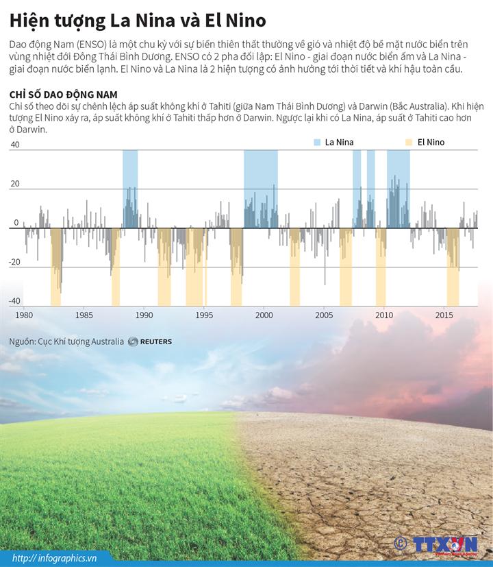 Hiện tượng La Nina và El Nino