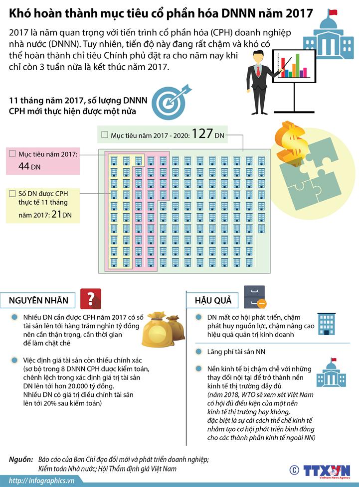 Khó hoàn thành mục tiêu cổ phần hóa DNNN năm 2017