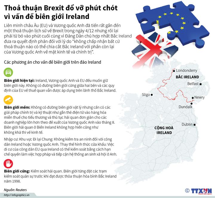 Thoả thuận Brexit đổ vỡ phút chót vì vấn đề biên giới Ireland