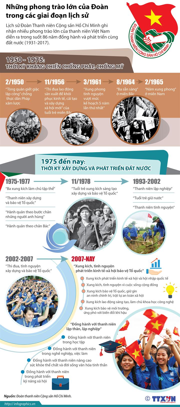 Những phong trào lớn của Đoàn trong các giai đoạn lịch sử
