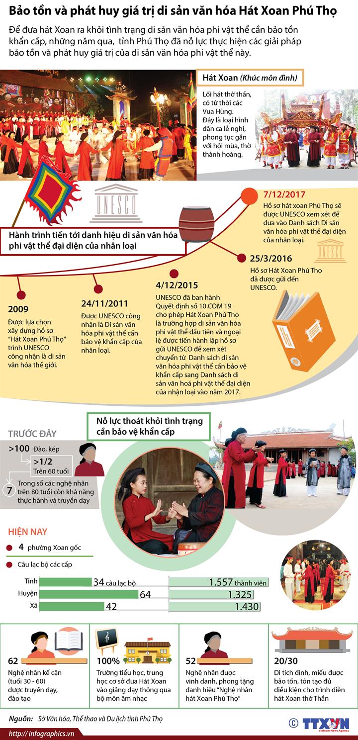 Bảo tồn và phát huy giá trị di sản văn hóa Hát Xoan Phú Thọ