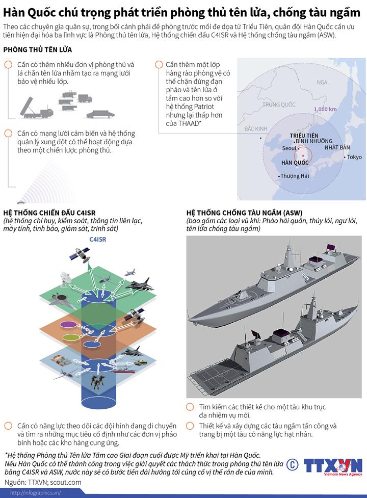 Hàn Quốc chú trọng phát triển phòng thủ tên lửa, chống tàu ngầm