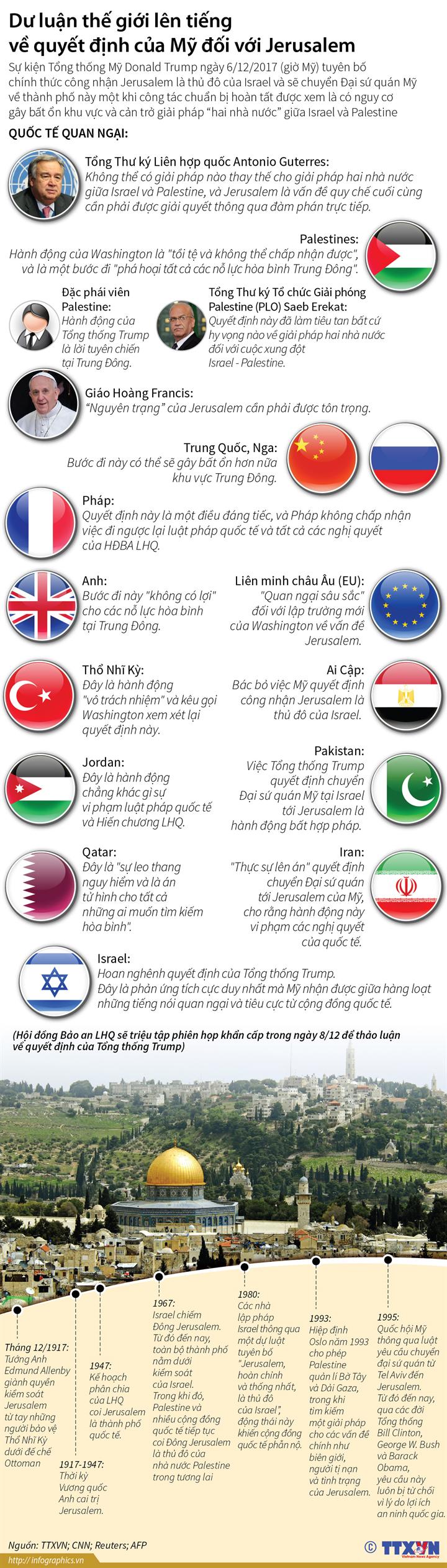 Dư luận thế giới lên tiếng về quyết định của Mỹ đối với Jerusalem
