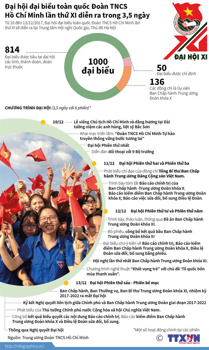 Đại hội đại biểu toàn quốc Đoàn TNCS Hồ Chí Minh lần thứ XI  diễn ra trong 3,5 ngày