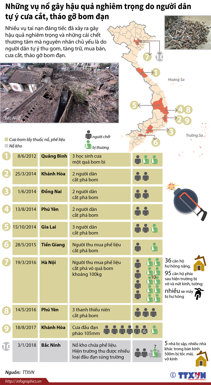 Những vụ nổ gây hậu quả nghiêm trọng do người dân tự ý cưa cắt, tháo gỡ bom đạn