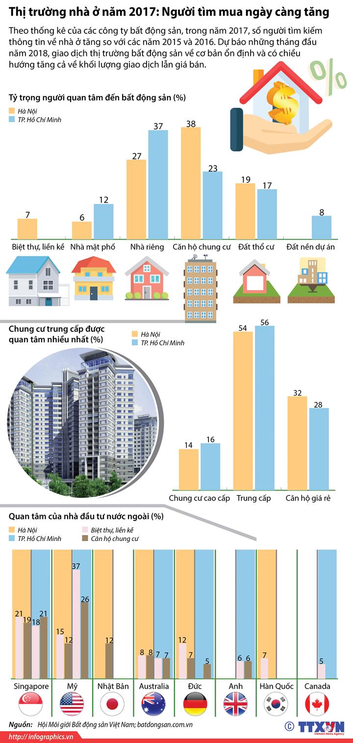 Thị trường nhà ở năm 2017: Người tìm mua ngày càng tăng