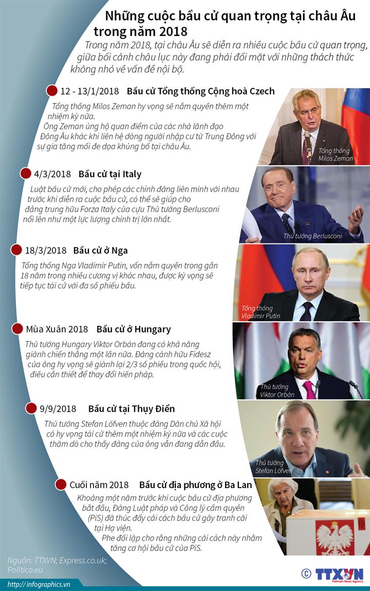 Những cuộc bầu cử quan trọng tại châu Âu trong năm 2018