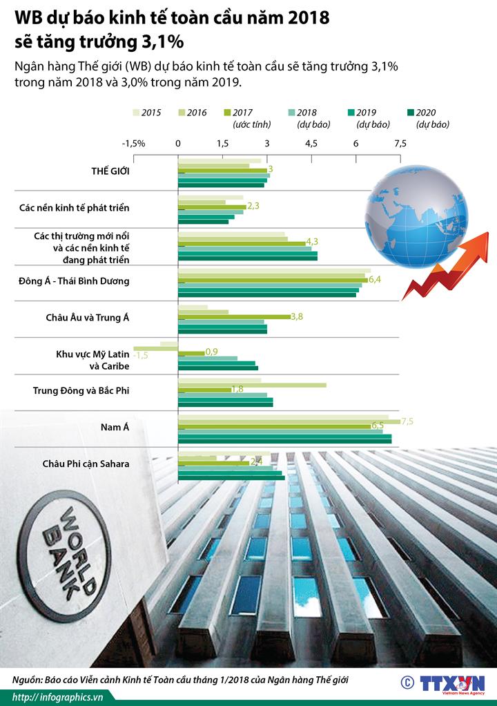 WB dự báo kinh tế toàn cầu năm 2018 sẽ tăng trưởng 3,1%