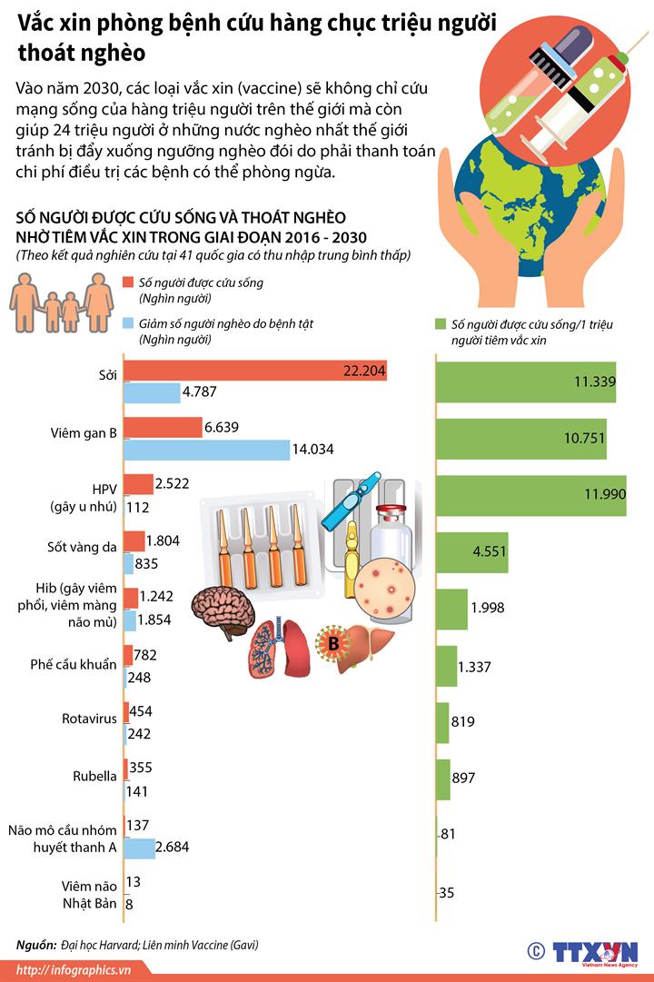 Vắc xin phòng bệnh cứu hàng chục triệu người thoát nghèo