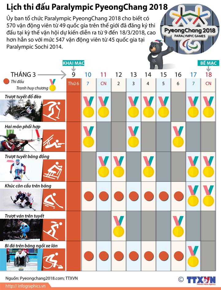 Lịch thi đấu Paralympic PyeongChang 2018