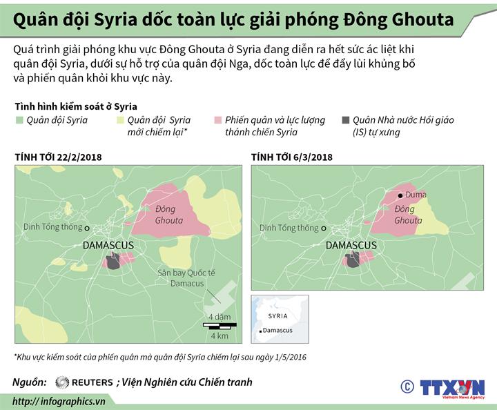Quân đội Syria dốc toàn lực giải phóng Đông Ghouta