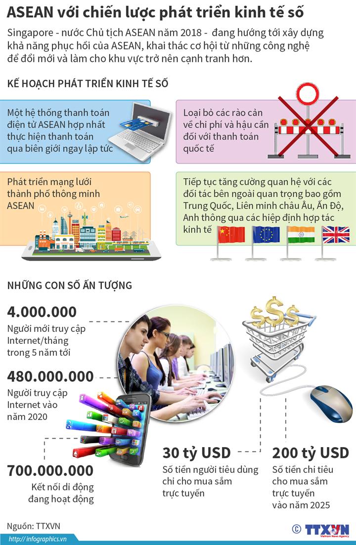 ASEAN với chiến lược phát triển kinh tế số