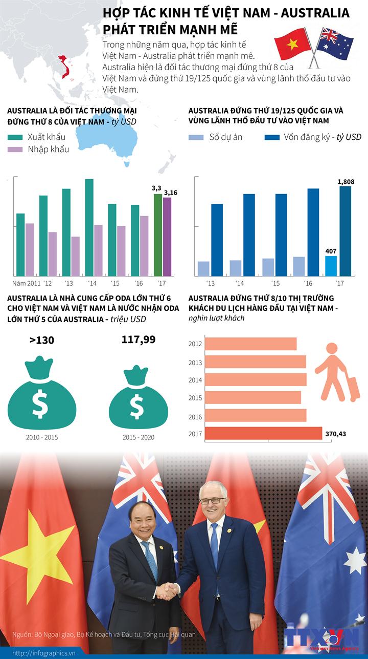 Hợp tác kinh tế Việt Nam - Australia phát triển mạnh mẽ