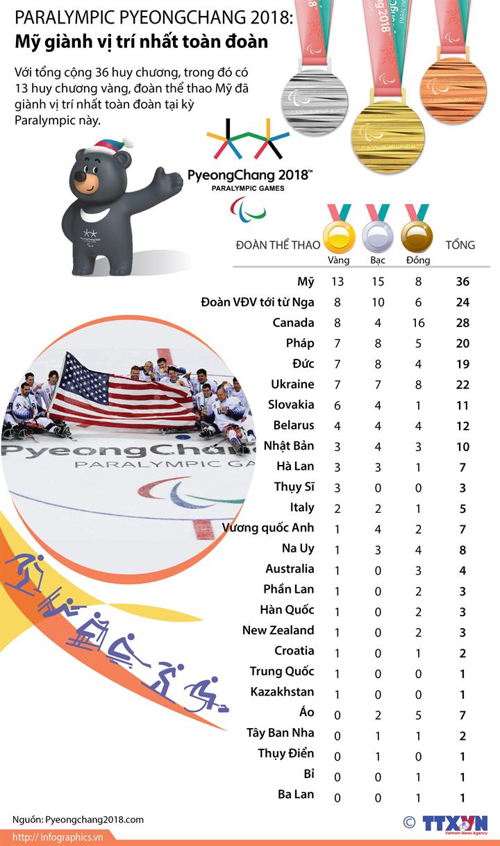 Paralympic Pyeongchang 2018: Mỹ giành vị trí nhất toàn đoàn