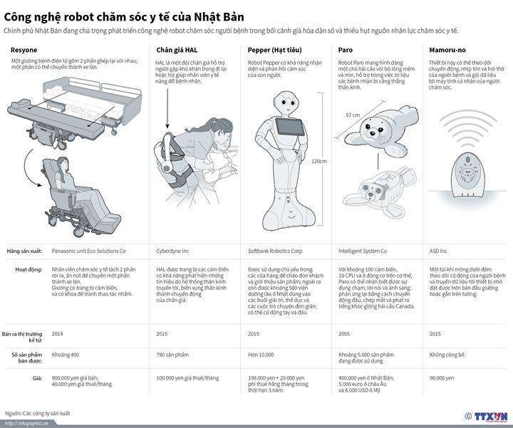 Công nghệ robot chăm sóc y tế của Nhật Bản