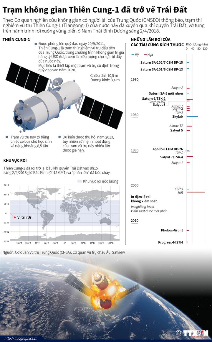 Trạm không gian Thiên Cung-1 đã trở về Trái Đất