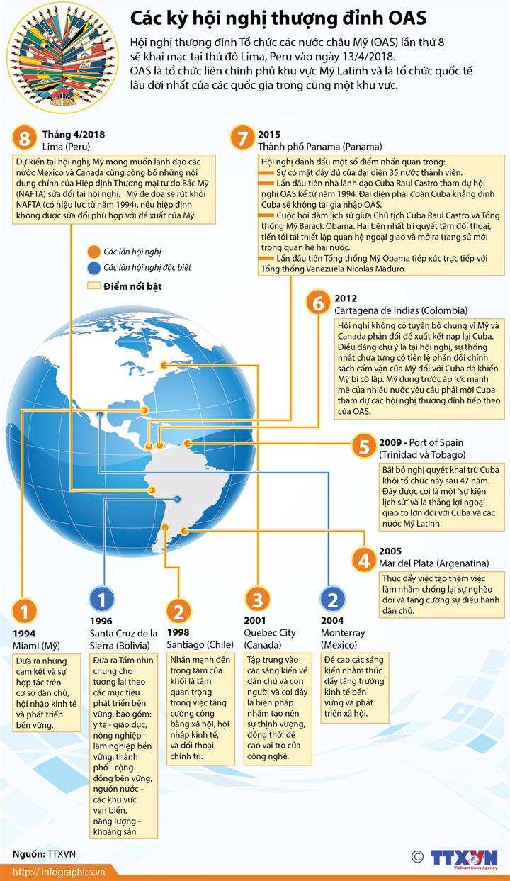 Các kỳ hội nghị thượng đỉnh OAS