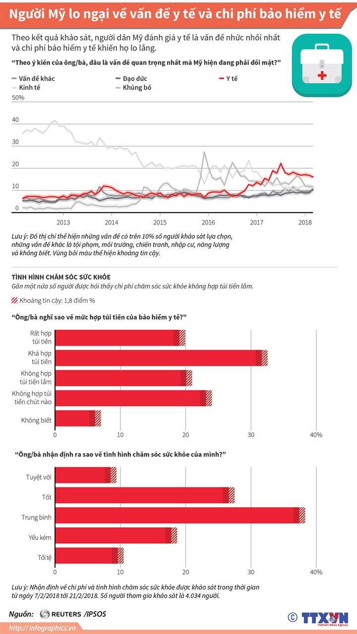 Người Mỹ lo ngại về vấn đề y tế và chi phí bảo hiểm y tế