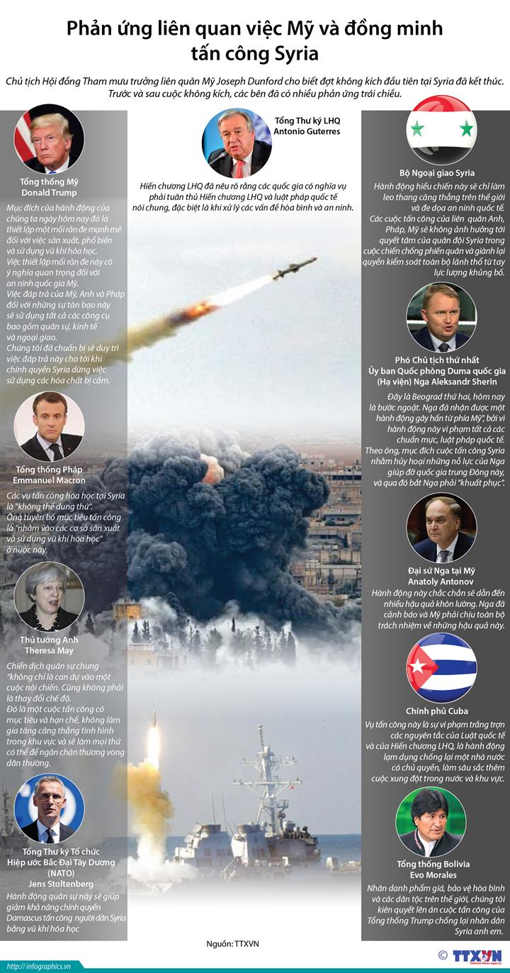 Phản ứng liên quan việc Mỹ và đông minh tấn công Syria