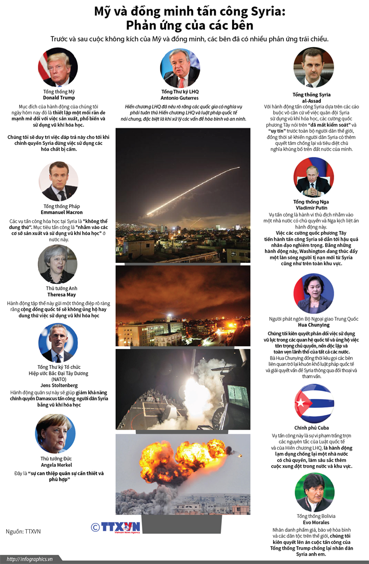 Mỹ và đồng minh tấn công Syria: Phản ứng của các bên
