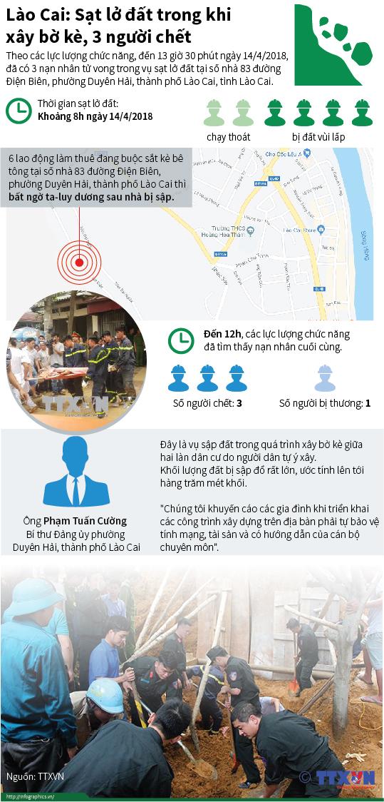 Lào Cai: Sạt lở đất trong khi xây bờ kè, 3 người chết
