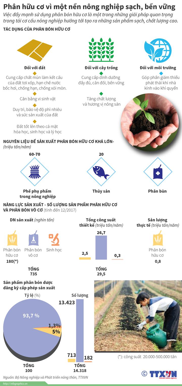 Phân hữu cơ vì một nền nông nghiệp sạch, bền vững