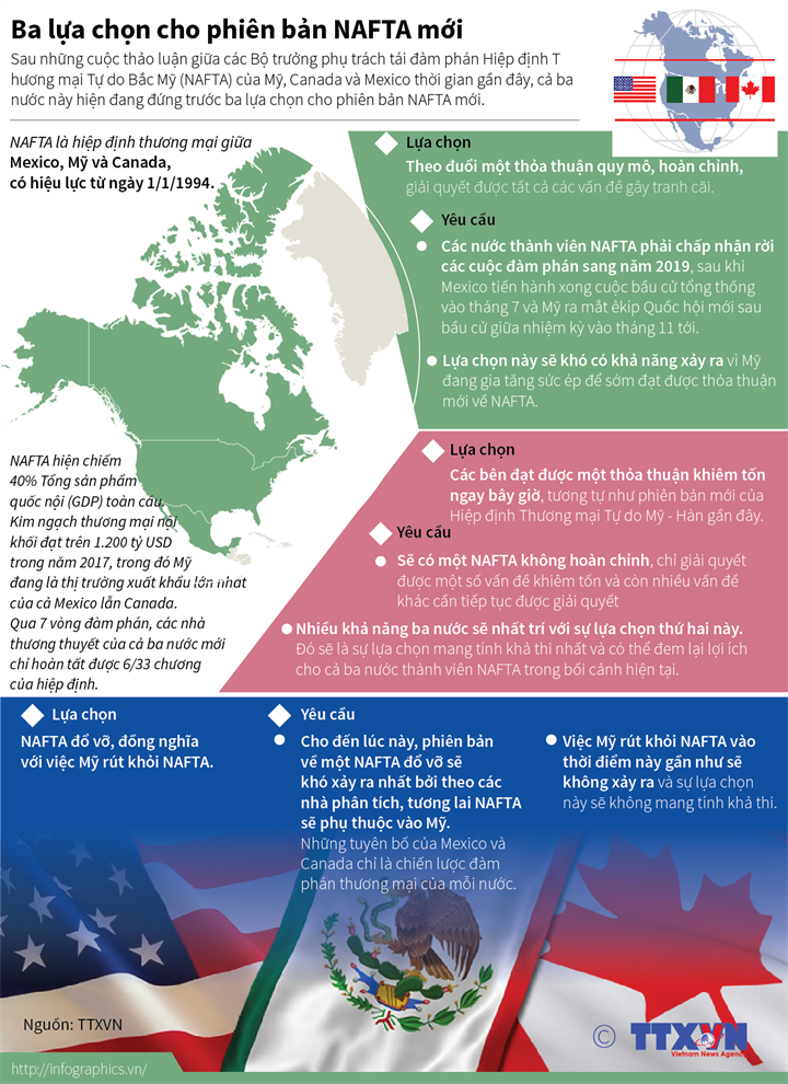 Ba lựa chọn cho phiên bản NAFTA mới