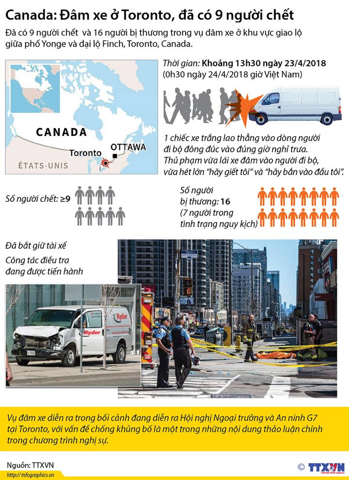 Canada: Đâm xe ở Toronto, đã có 9 người chết