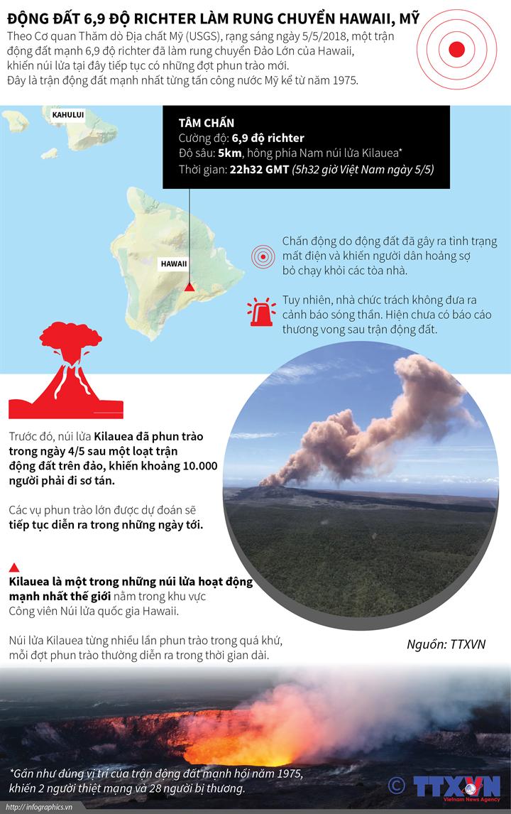 Động đất 6,9 độ ríchte làm rung chuyển Hawaii, Mỹ