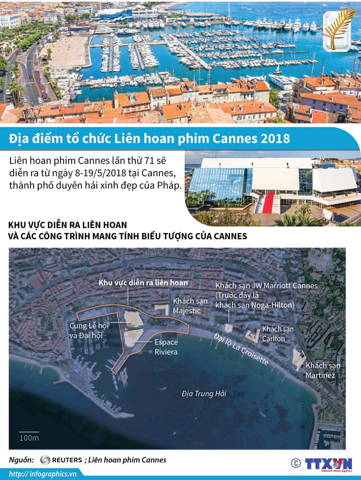 Địa điểm tổ chức Liên hoan phim Cannes 2018