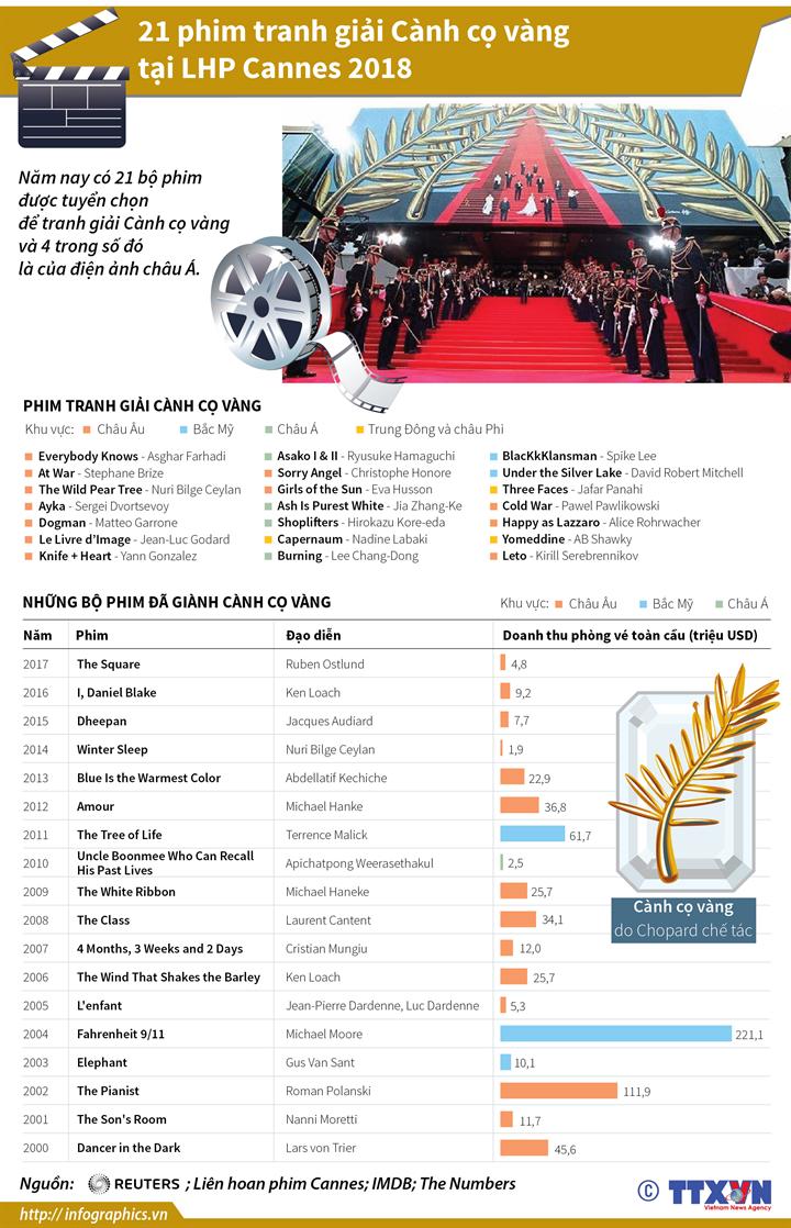 21 phim tranh giải Cành cọ vàng tại LHP Cannes 2018