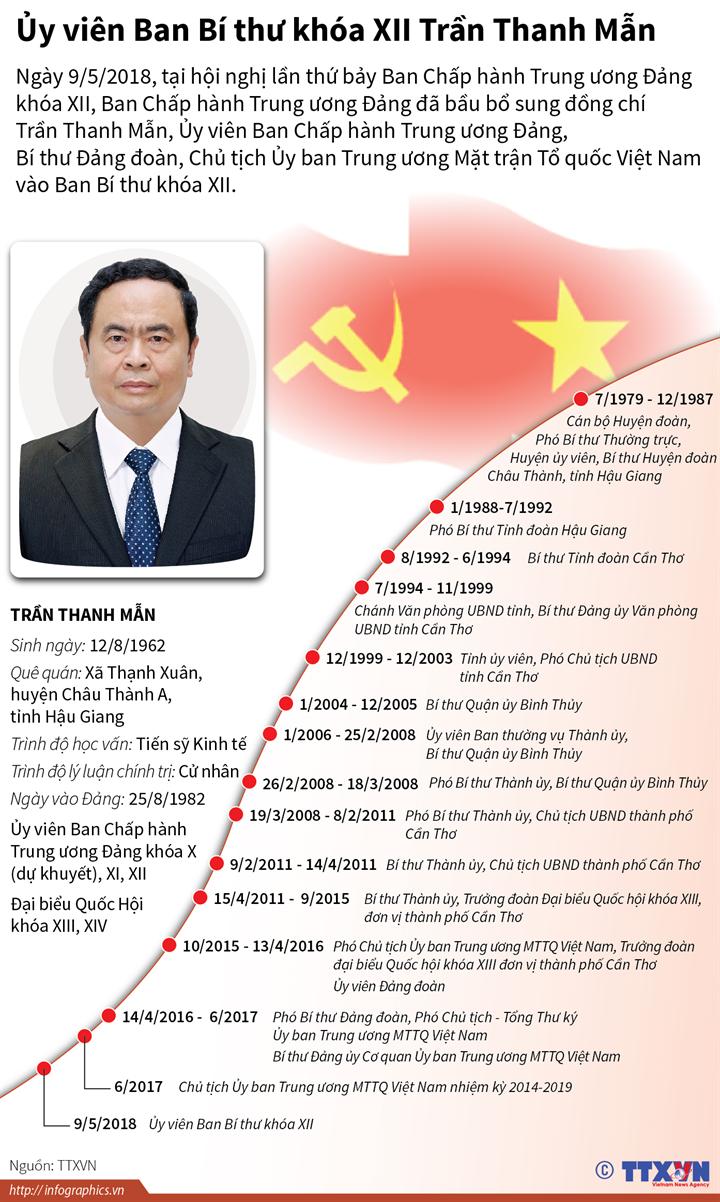 Ủy viên Ban Bí thư khóa XII Trần Thanh Mẫn