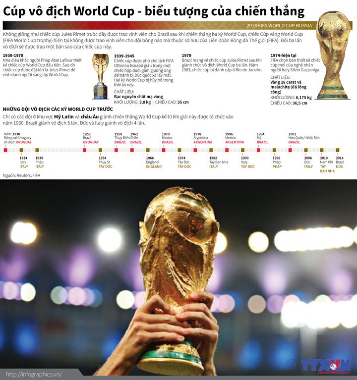 Cúp vô địch World Cup - biểu tượng của chiến thắng