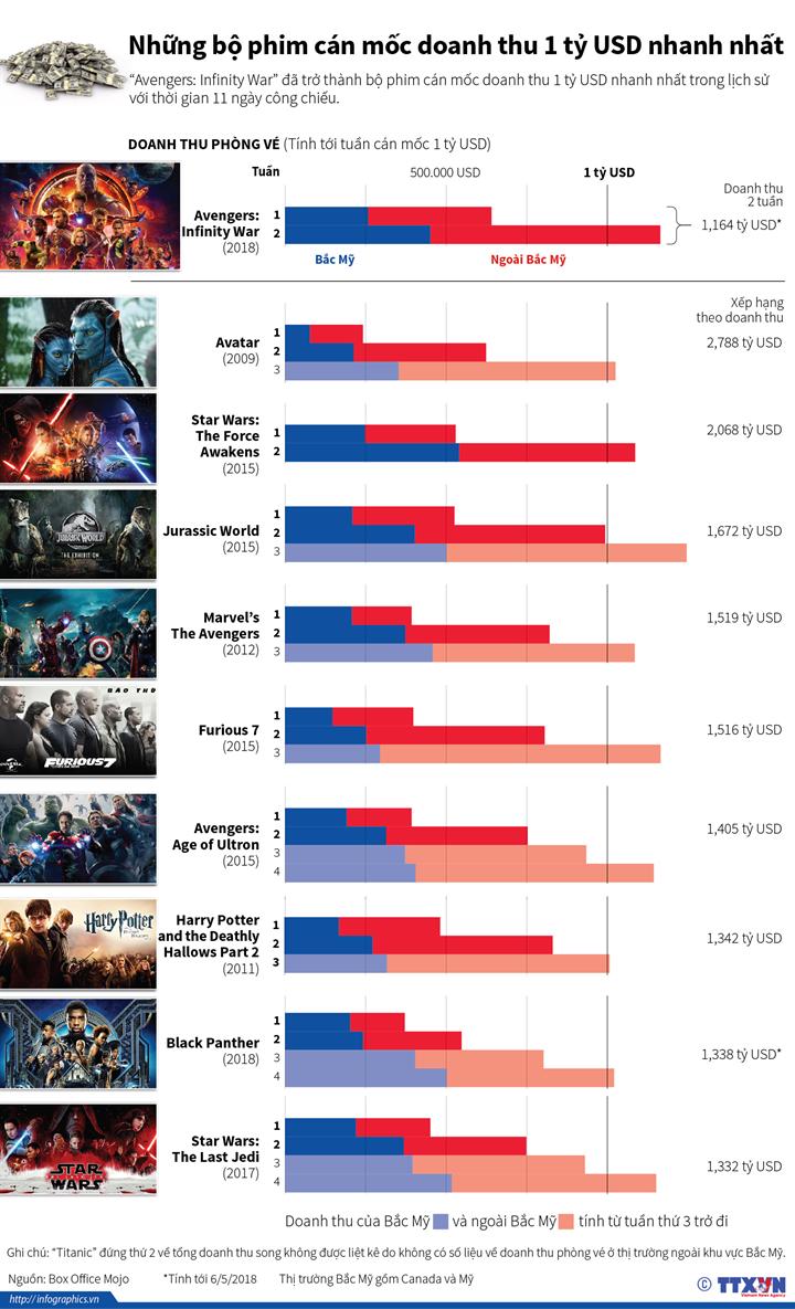 Những bộ phim cán mốc doanh thu 1 tỷ USD nhanh nhất