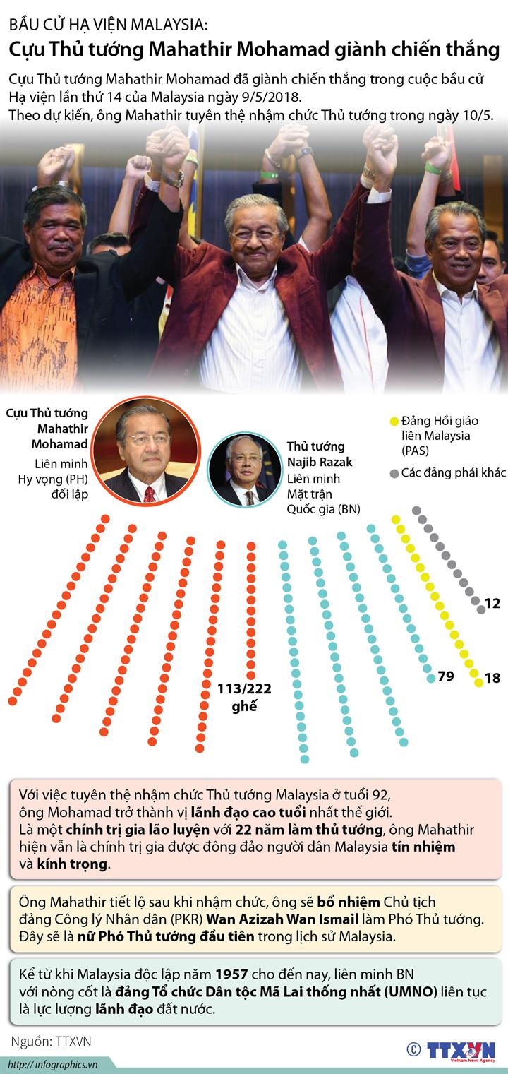 Bầu cử Hạ viện Malaysia: Cựu Thủ tướng Mahathir Mohamad giành chiến thắng