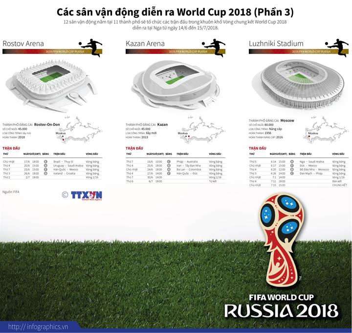 Các sân vận động diễn ra World Cup 2018 (Phần3)