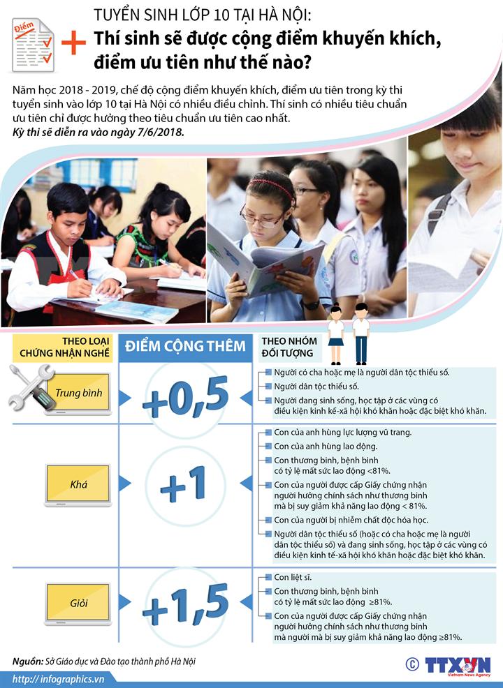 Tuyển sinh lớp 10 tại Hà Nội: Thí sinh sẽ được cộng điểm khuyến khích, điểm ưu tiên như thế nào?