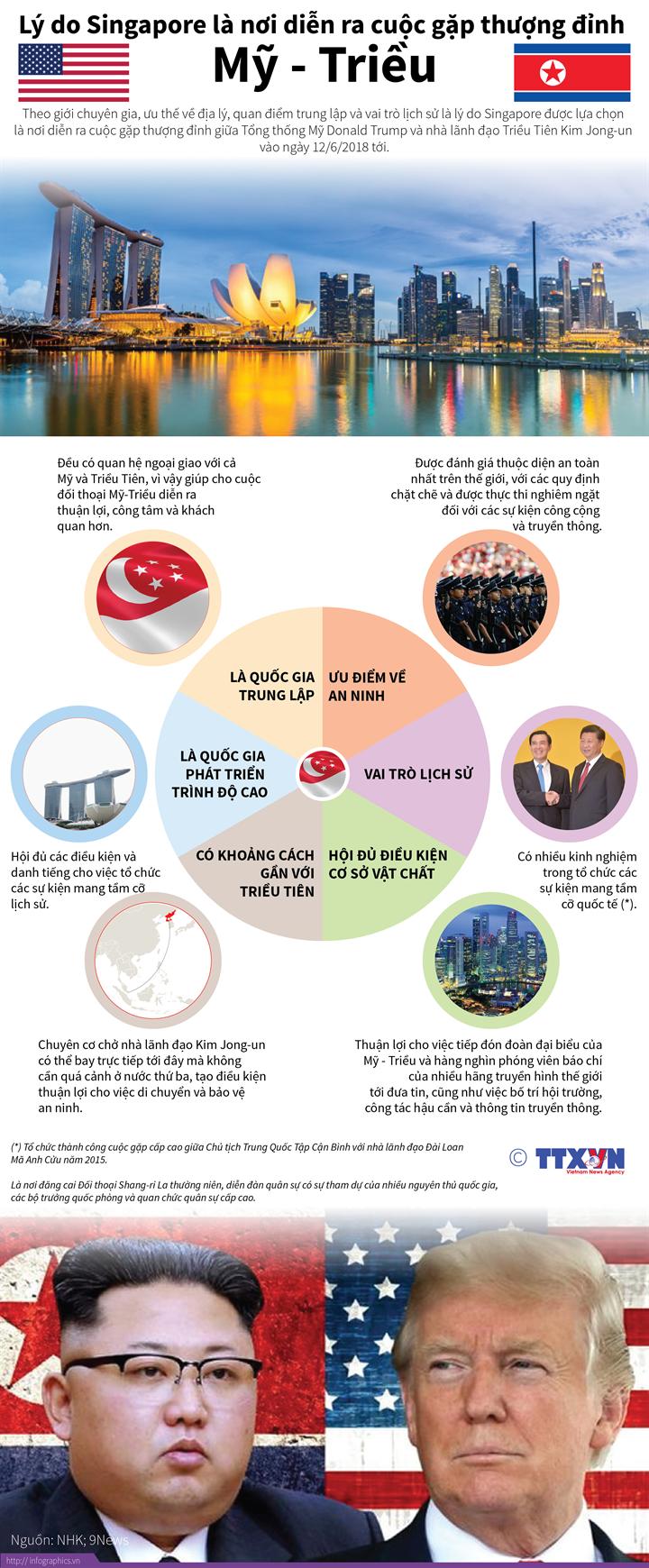 Lý do Singapore là nơi diễn ra cuộc gặp thượng đỉnh Mỹ - Triều