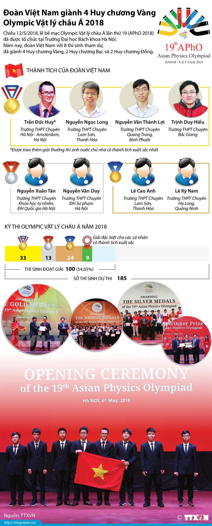 Đoàn Việt Nam giành 4 Huy chương Vàng Olympic Vật lý châu Á 2018