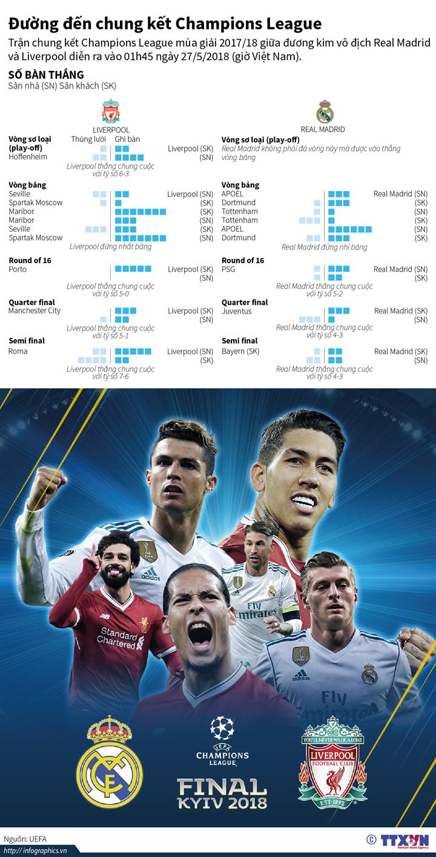 Đường đến chung kết Champions League