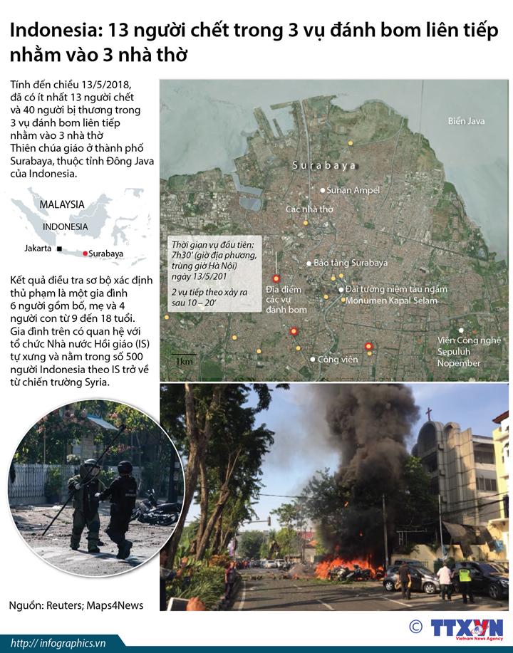 Indonesia: 13 người chết trong 3 vụ đánh bom liên tiếp nhằm vào 3 nhà thờ