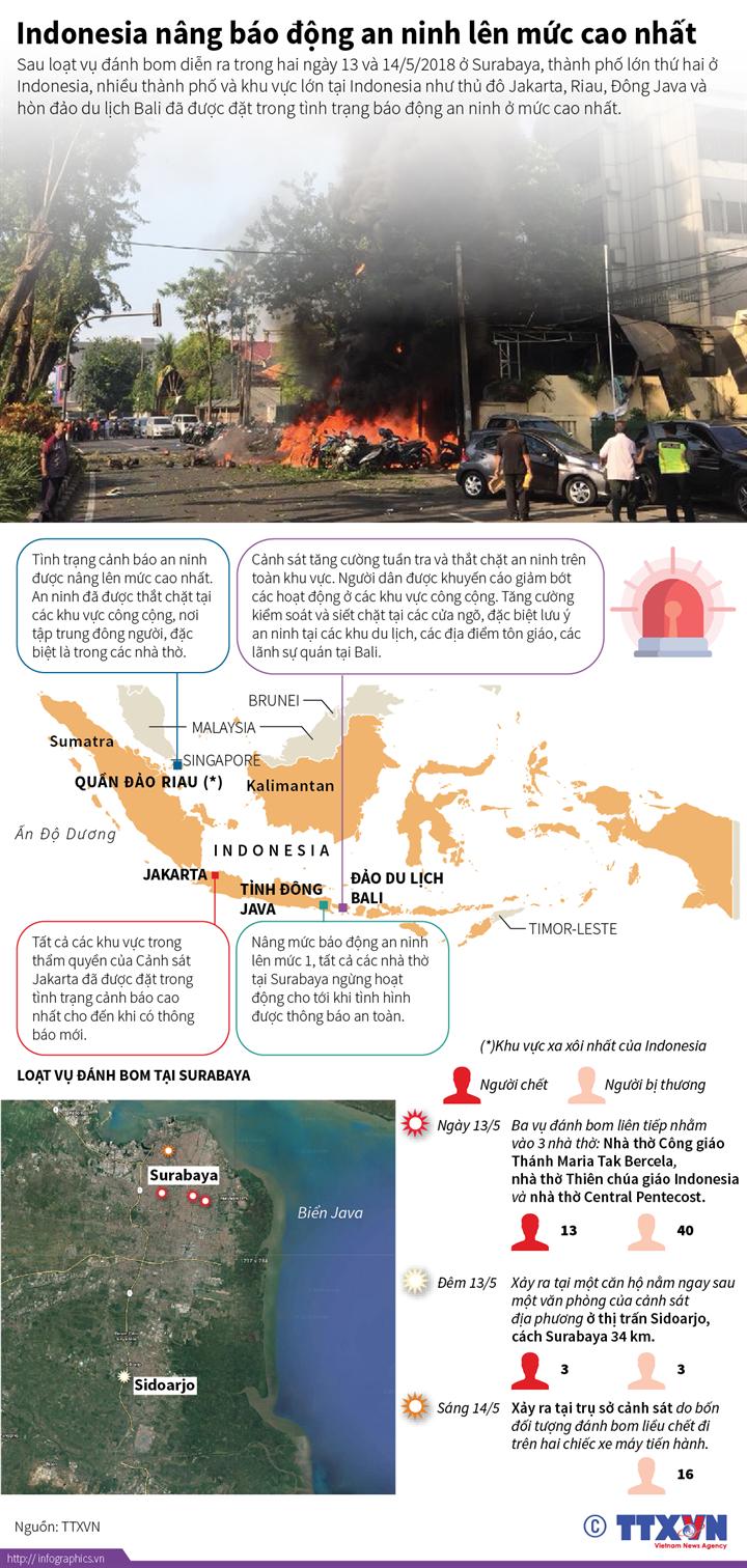 Indonesia nâng báo động an ninh lên mức cao nhất