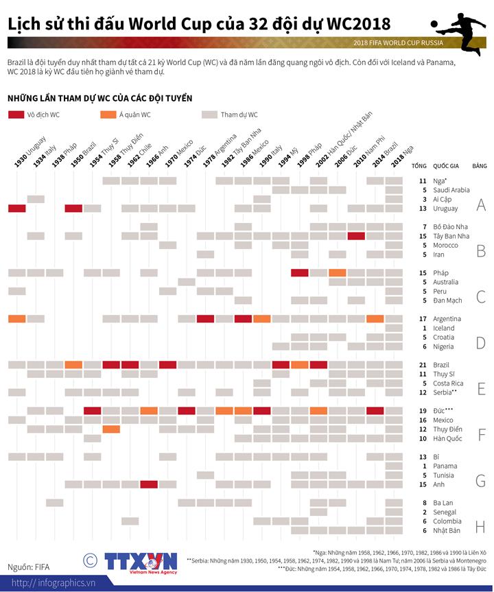 Lịch sử thi đấu World Cup của 32 đội dự WC2018