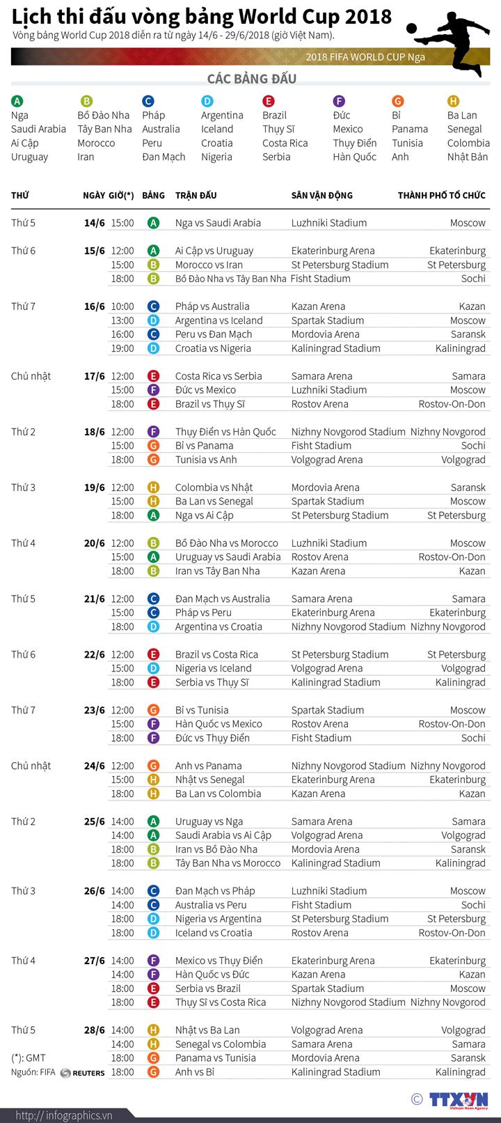 Lịch thi đấu vòng bảng World Cup 2018
