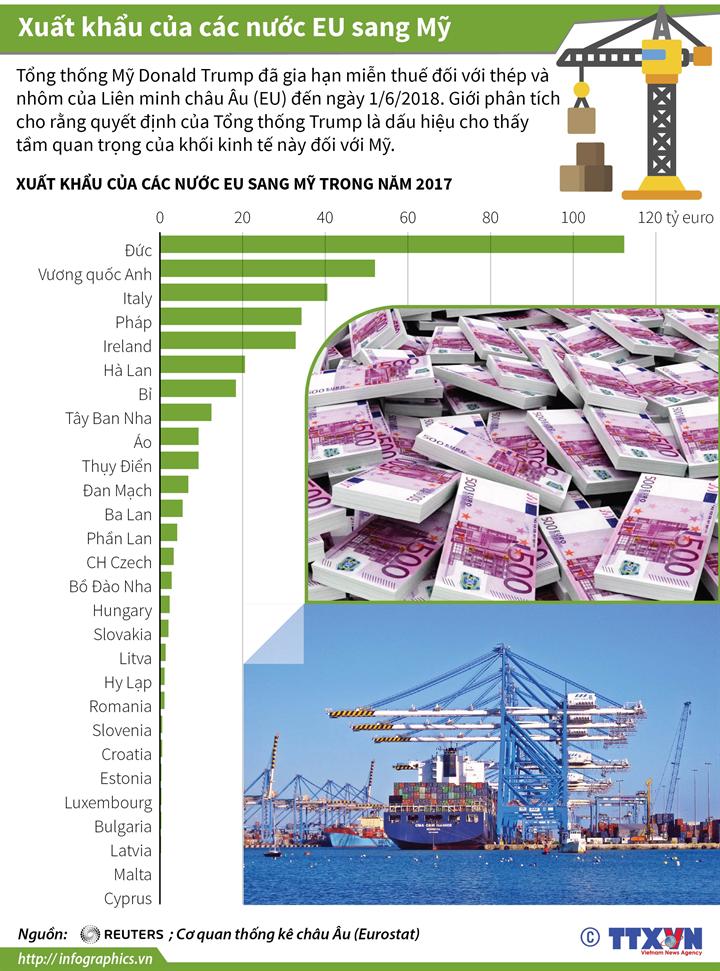 Xuất khẩu của các nước EU sang Mỹ