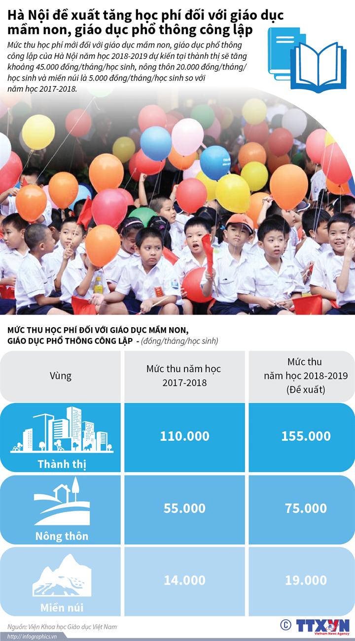 Hà Nội đề xuất tăng học phí các cấp